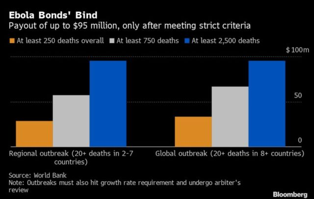 Ebola_bonds